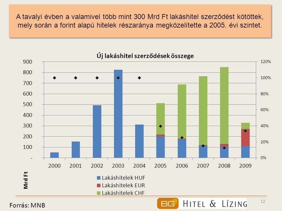12 A tavalyi évben a valamivel több mint 300 Mrd Ft lakáshitel szerződést kötöttek, mely során a forint alapú hitelek részaránya megközelítette a 2005.