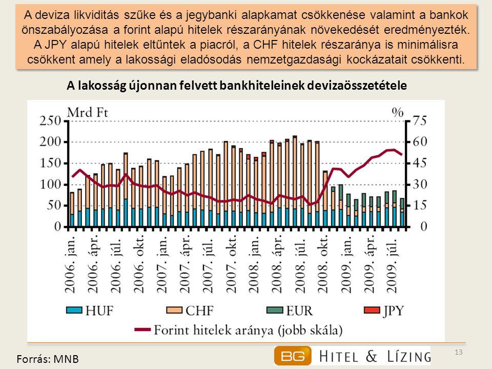 13 A deviza likviditás szűke és a jegybanki alapkamat csökkenése valamint a bankok önszabályozása a forint alapú hitelek részarányának növekedését ere