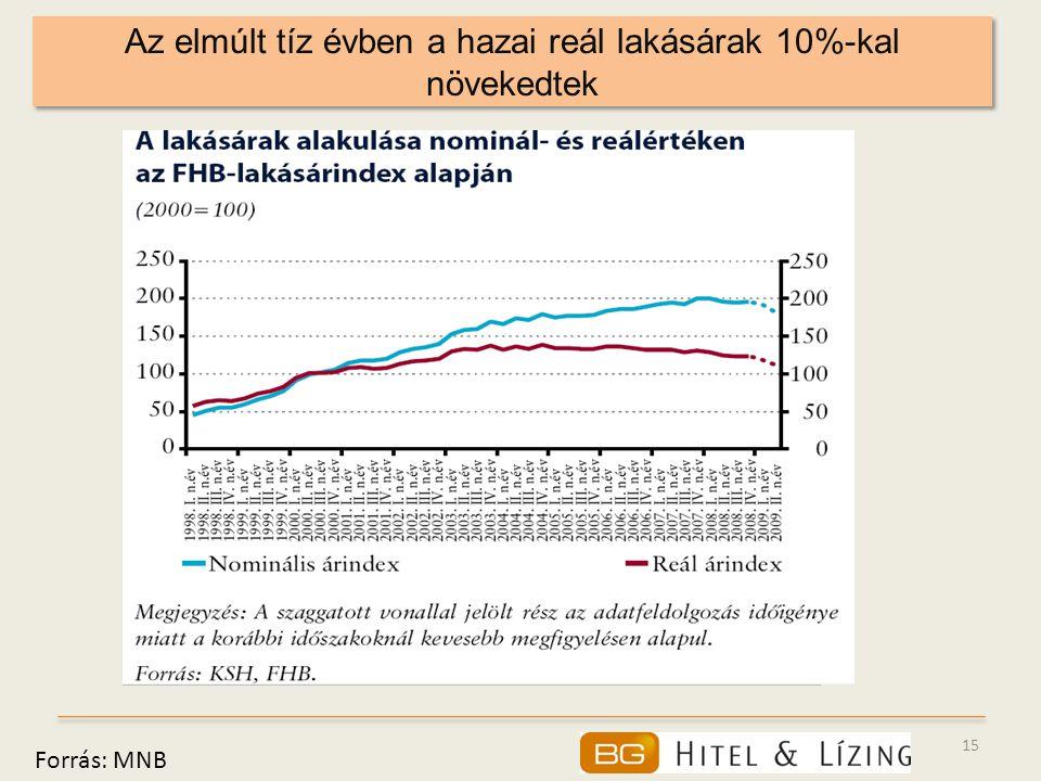 15 Az elmúlt tíz évben a hazai reál lakásárak 10%-kal növekedtek Forrás: MNB