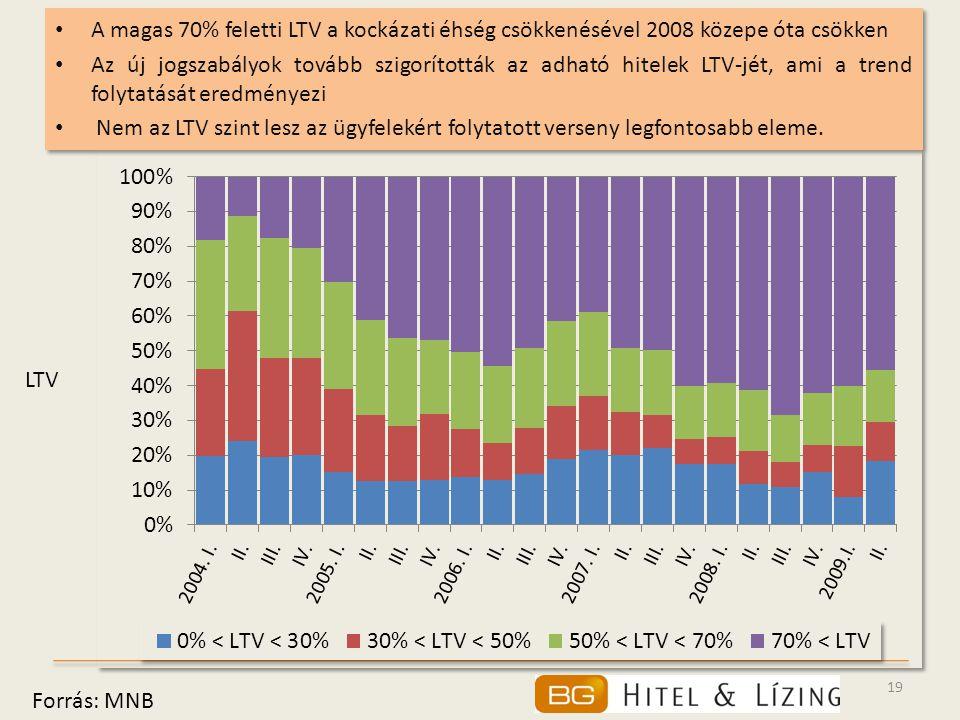 19 • A magas 70% feletti LTV a kockázati éhség csökkenésével 2008 közepe óta csökken • Az új jogszabályok tovább szigorították az adható hitelek LTV-jét, ami a trend folytatását eredményezi • Nem az LTV szint lesz az ügyfelekért folytatott verseny legfontosabb eleme.
