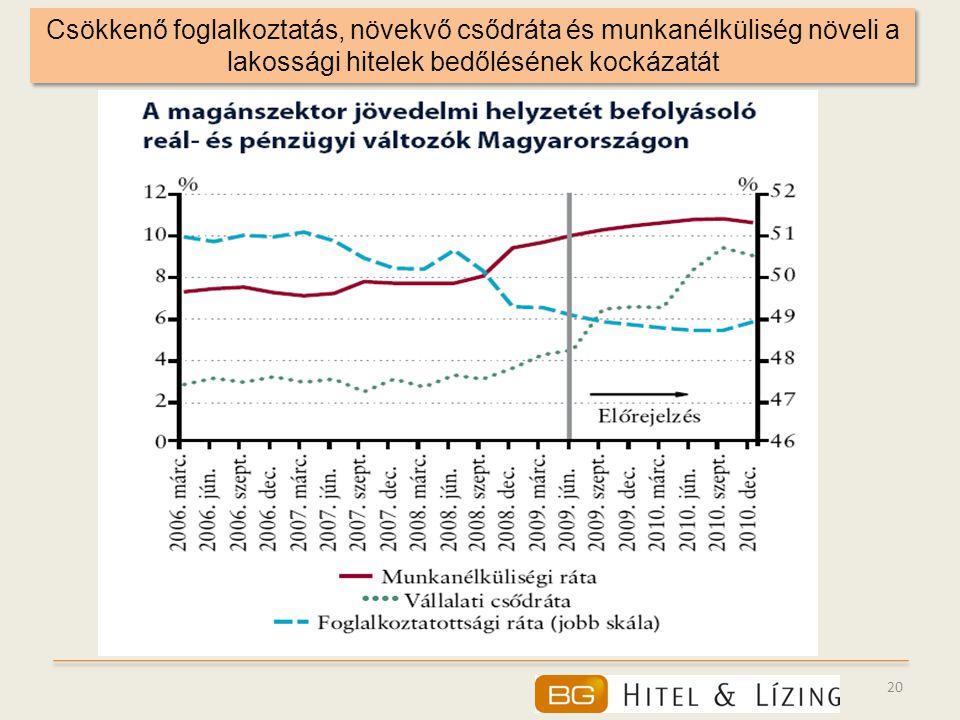 20 Csökkenő foglalkoztatás, növekvő csődráta és munkanélküliség növeli a lakossági hitelek bedőlésének kockázatát
