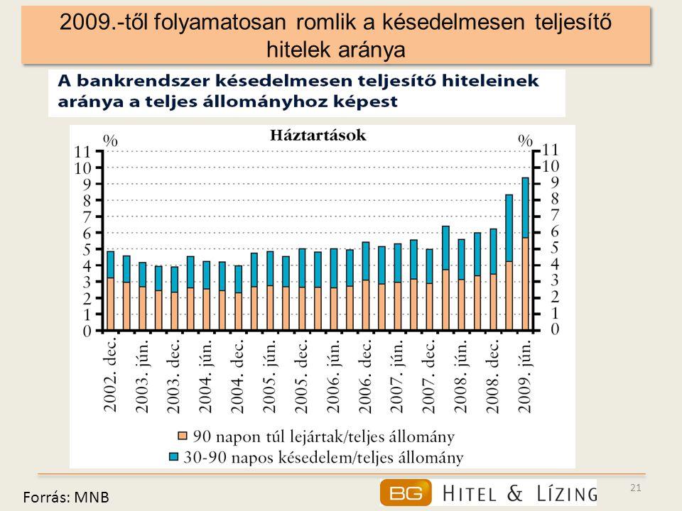 21 2009.-től folyamatosan romlik a késedelmesen teljesítő hitelek aránya Forrás: MNB
