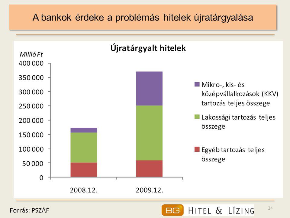 24 A bankok érdeke a problémás hitelek újratárgyalása Forrás: PSZÁF