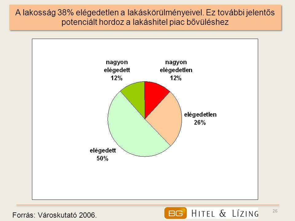 26 A lakosság 38% elégedetlen a lakáskörülményeivel. Ez további jelentős potenciált hordoz a lakáshitel piac bővüléshez Forrás: Városkutató 2006.