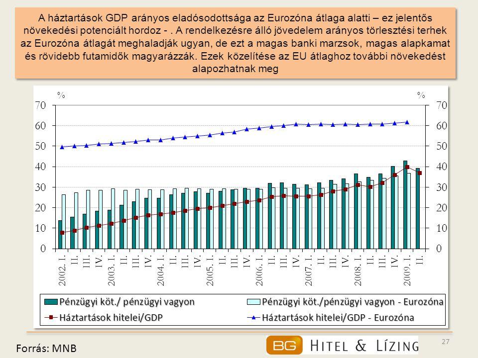 27 A háztartások GDP arányos eladósodottsága az Eurozóna átlaga alatti – ez jelentős növekedési potenciált hordoz -. A rendelkezésre álló jövedelem ar