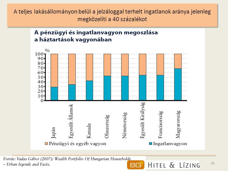 28 A teljes lakásállományon belül a jelzáloggal terhelt ingatlanok aránya jelenleg megközelíti a 40 százalékot