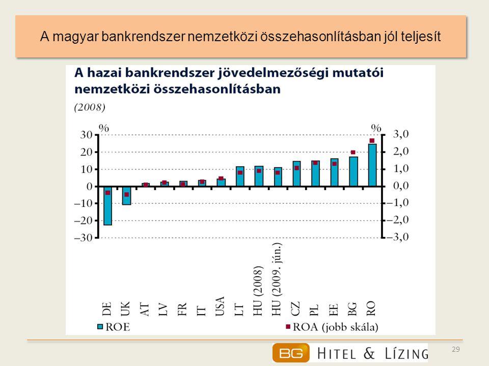 29 A magyar bankrendszer nemzetközi összehasonlításban jól teljesít