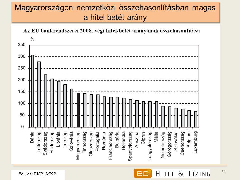 31 Magyarországon nemzetközi összehasonlításban magas a hitel betét arány