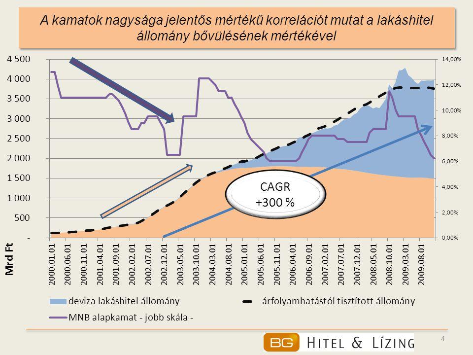 4 A kamatok nagysága jelentős mértékű korrelációt mutat a lakáshitel állomány bővülésének mértékével CAGR +300 %