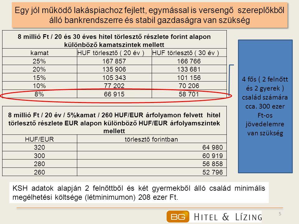 16 A fejlett ország ingatlanárainak hirtelen növekedését korrekció követi Lakásárak 1970 és 2009 első negyedéve között Japánban, Finnországban, Svájcban és az Egyesült Államokban