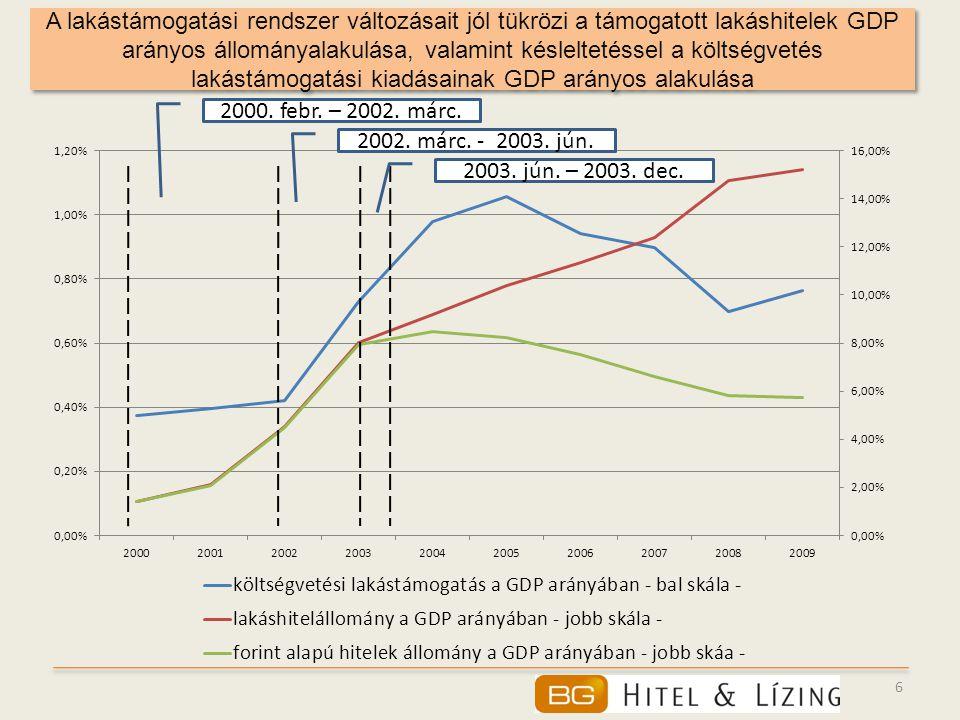 6 A lakástámogatási rendszer változásait jól tükrözi a támogatott lakáshitelek GDP arányos állományalakulása, valamint késleltetéssel a költségvetés l