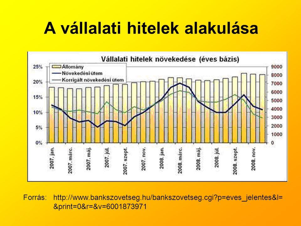 A vállalati hitelek alakulása Forrás: http://www.bankszovetseg.hu/bankszovetseg.cgi?p=eves_jelentes&l= &print=0&r=&v=6001873971