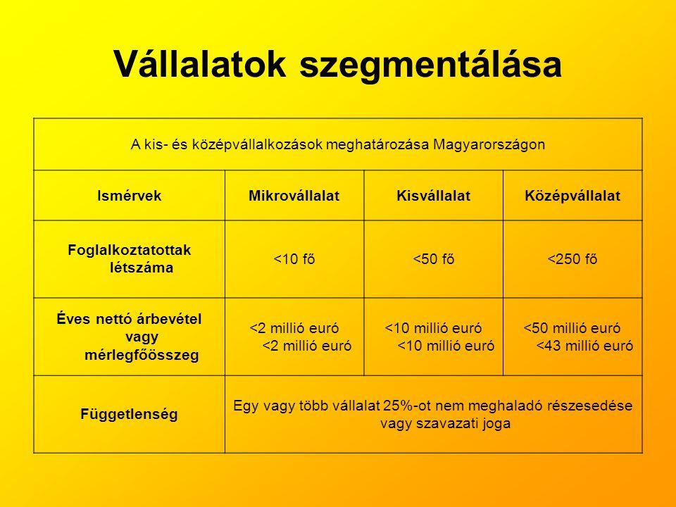 Vállalatok szegmentálása A kis- és középvállalkozások meghatározása Magyarországon IsmérvekMikrovállalatKisvállalatKözépvállalat Foglalkoztatottak lét