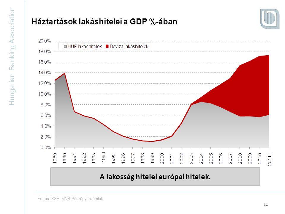 Hungarian Banking Association 11 A lakosság hitelei európai hitelek.