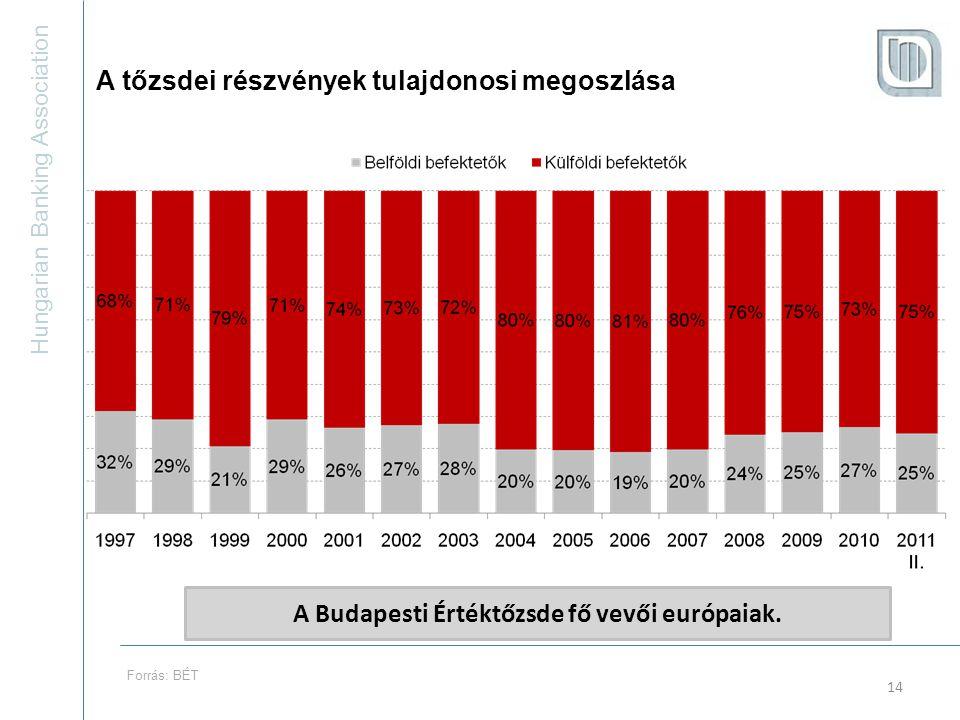 Hungarian Banking Association 14 A tőzsdei részvények tulajdonosi megoszlása A Budapesti Értéktőzsde fő vevői európaiak.