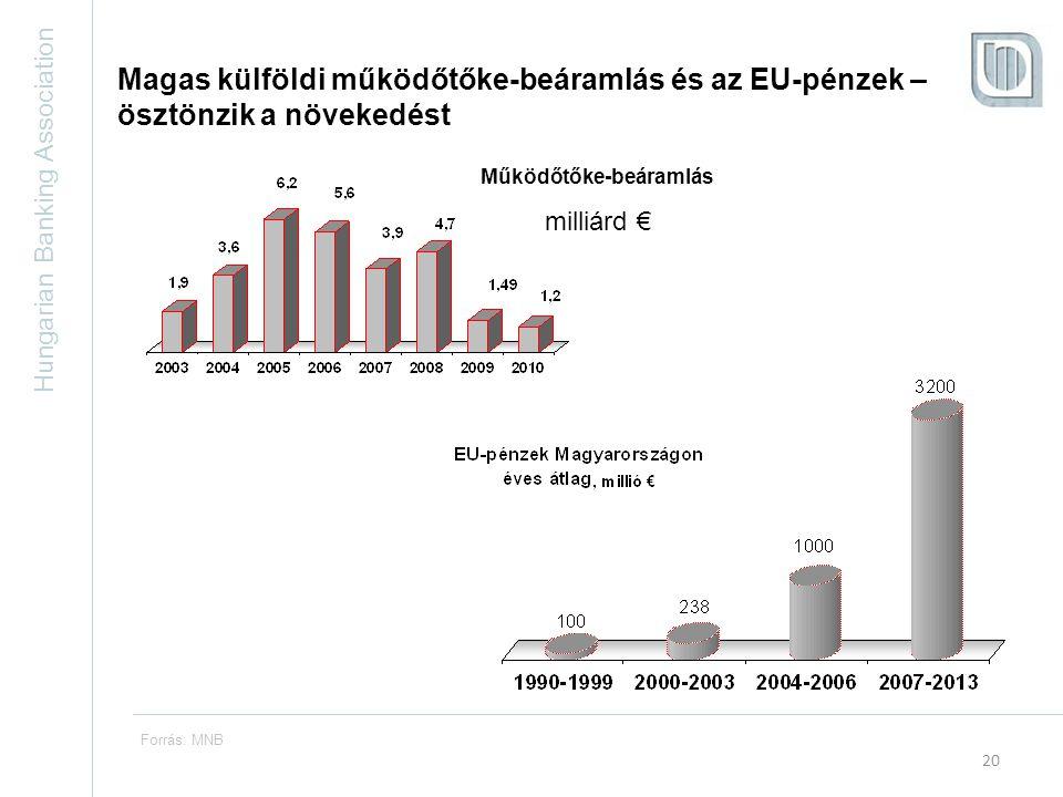 Hungarian Banking Association 20 Forrás: MNB Magas külföldi működőtőke-beáramlás és az EU-pénzek – ösztönzik a növekedést Működőtőke-beáramlás milliárd €