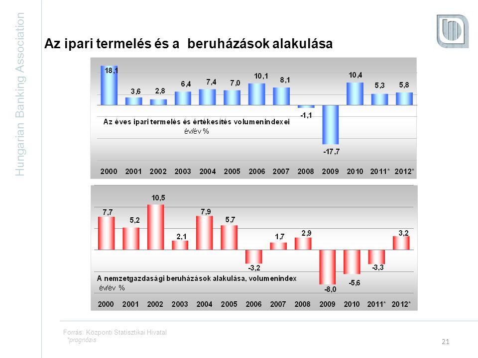 Hungarian Banking Association 21 Forrás: Központi Statisztikai Hivatal Az ipari termelés és a beruházások alakulása *prognózis