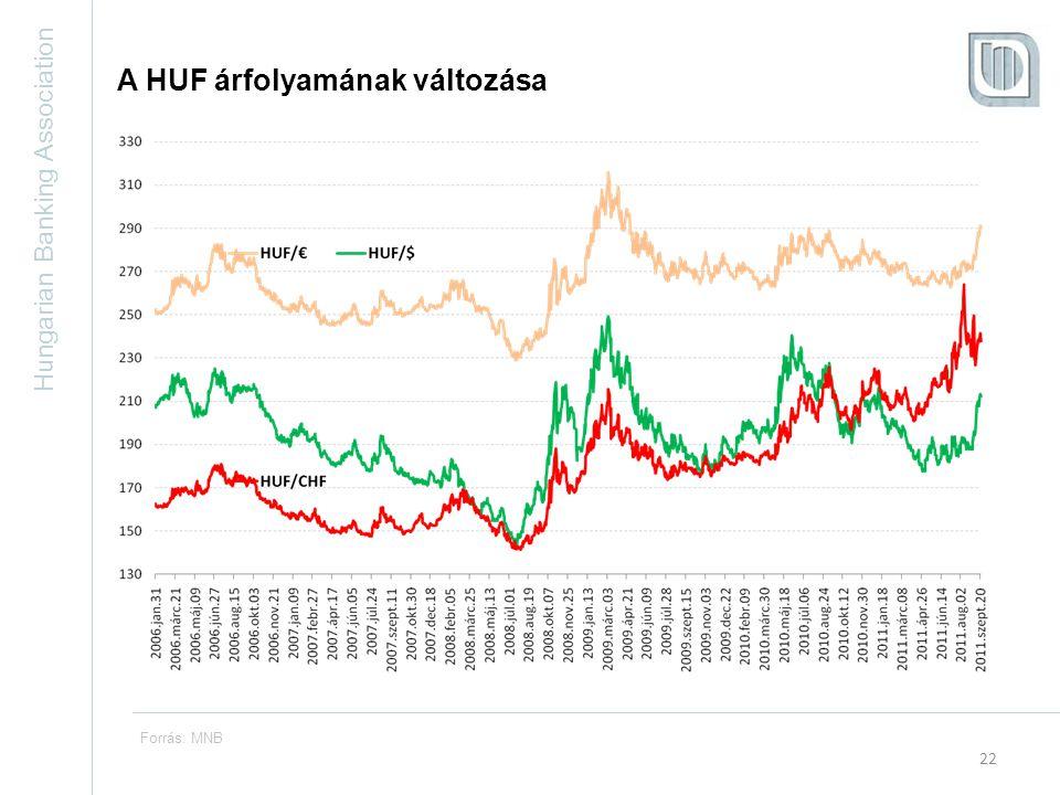 Hungarian Banking Association 22 Forrás: MNB A HUF árfolyamának változása