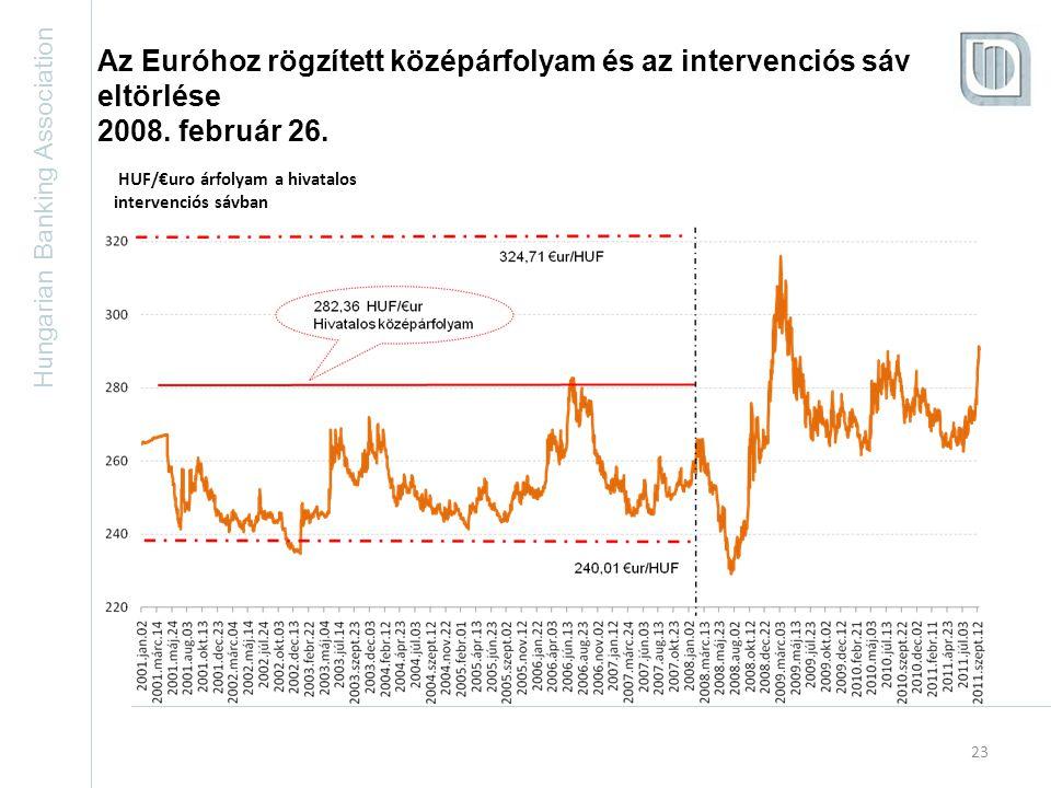Hungarian Banking Association 23 Az Euróhoz rögzített középárfolyam és az intervenciós sáv eltörlése 2008.