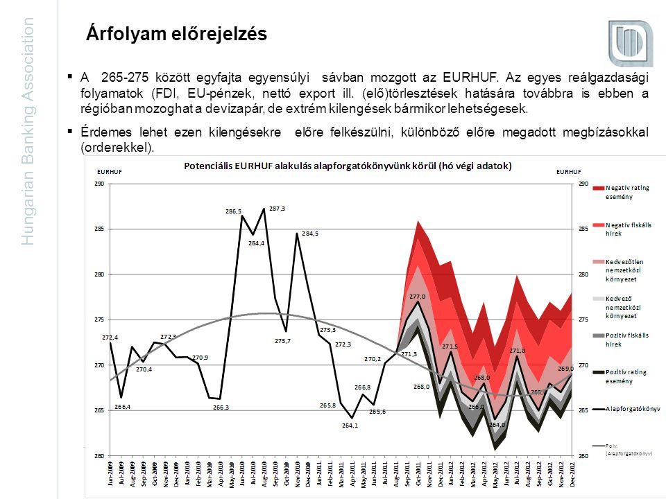 Hungarian Banking Association 24 Árfolyam előrejelzés  A 265-275 között egyfajta egyensúlyi sávban mozgott az EURHUF.
