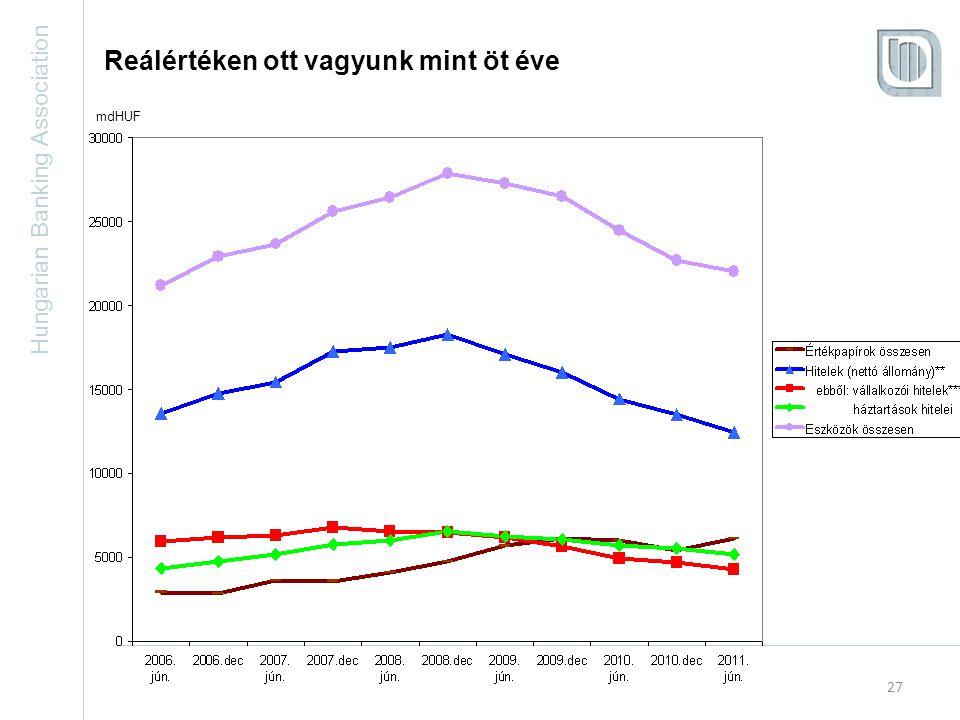 Hungarian Banking Association 27 Reálértéken ott vagyunk mint öt éve mdHUF