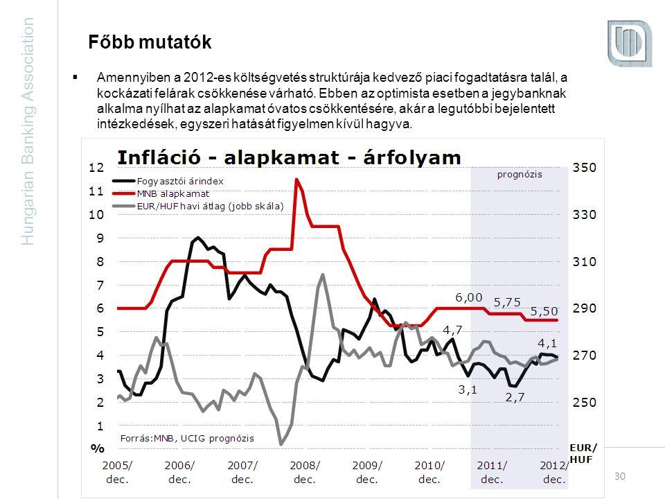 Hungarian Banking Association 30 Főbb mutatók  Amennyiben a 2012-es költségvetés struktúrája kedvező piaci fogadtatásra talál, a kockázati felárak csökkenése várható.