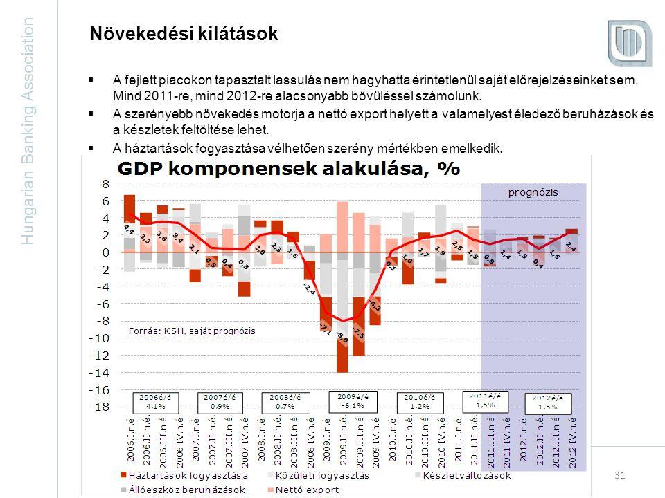Hungarian Banking Association 31 Növekedési kilátások  A fejlett piacokon tapasztalt lassulás nem hagyhatta érintetlenül saját előrejelzéseinket sem.