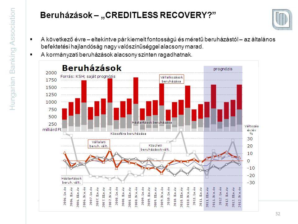"""Hungarian Banking Association 32 Beruházások – """"CREDITLESS RECOVERY?  A következő évre – eltekintve pár kiemelt fontosságú és méretű beruházástól – az általános befektetési hajlandóság nagy valószínűséggel alacsony marad."""