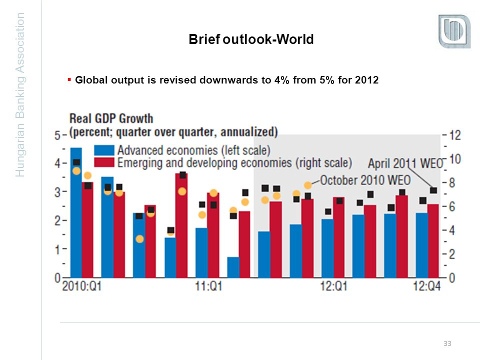 Hungarian Banking Association 33 Brief outlook-World  Global output is revised downwards to 4% from 5% for 2012