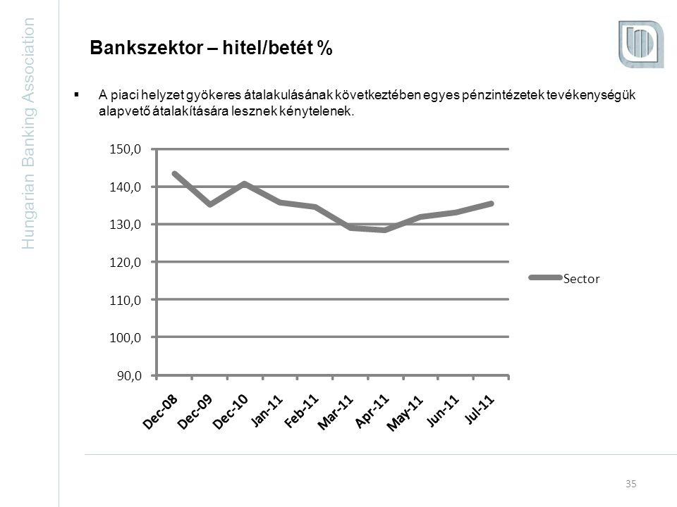 Hungarian Banking Association 35 Bankszektor – hitel/betét %  A piaci helyzet gyökeres átalakulásának következtében egyes pénzintézetek tevékenységük alapvető átalakítására lesznek kénytelenek.