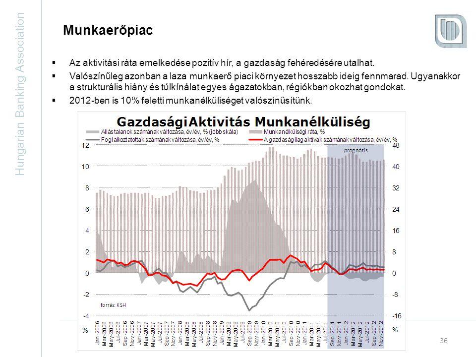 Hungarian Banking Association 36 Munkaerőpiac  Az aktivitási ráta emelkedése pozitív hír, a gazdaság fehéredésére utalhat.