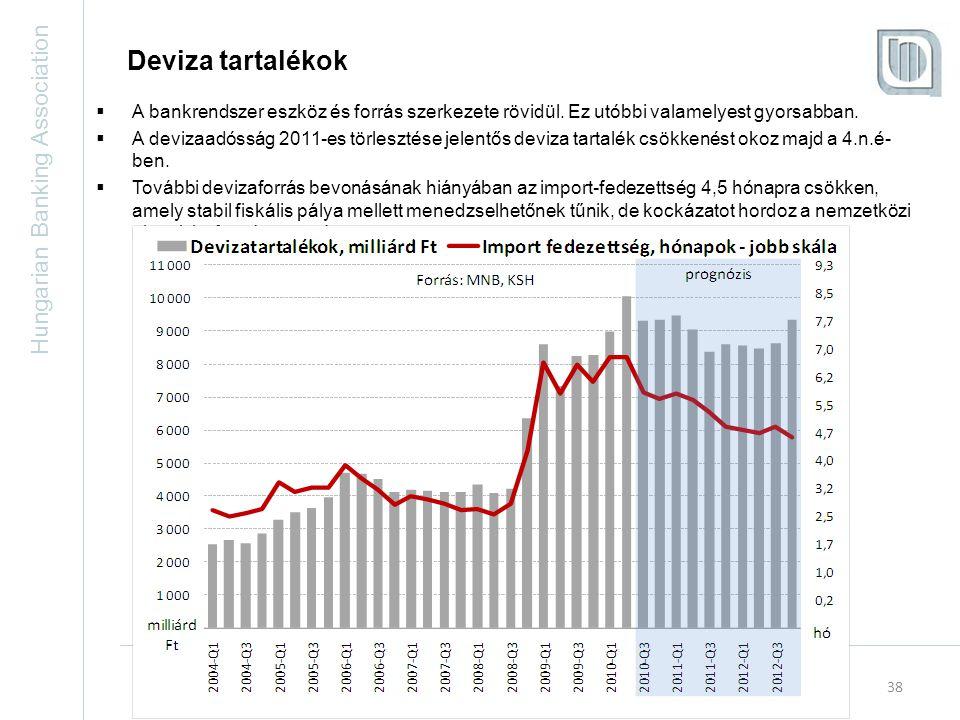 Hungarian Banking Association 38 Deviza tartalékok  A bankrendszer eszköz és forrás szerkezete rövidül.