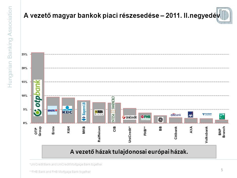 Hungarian Banking Association 6 A vezető magyar biztosítók piaci részesedése – 2011.