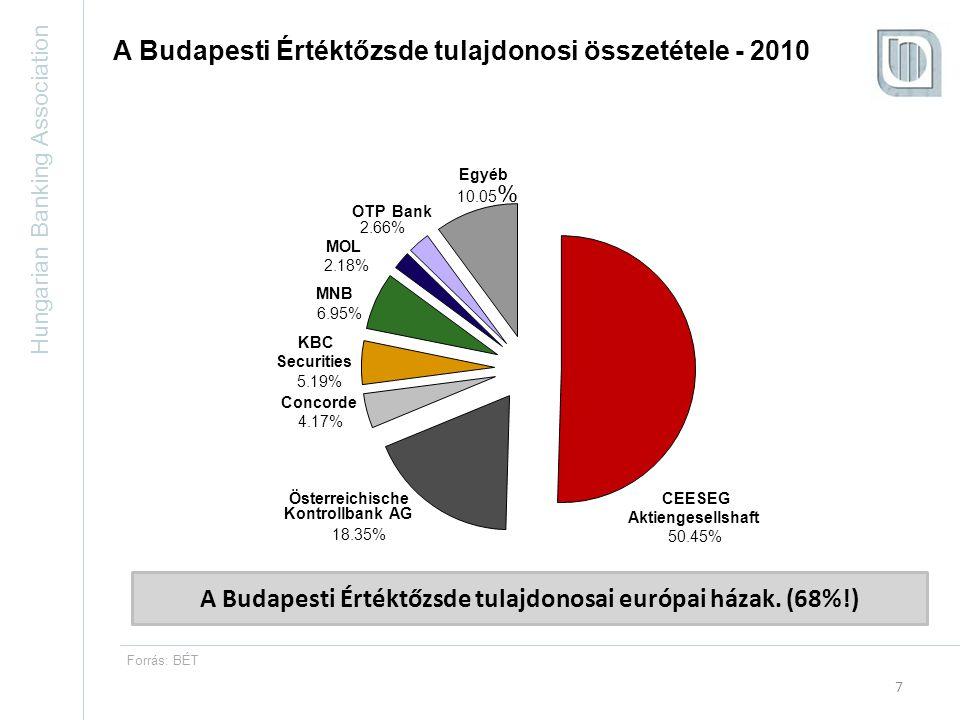 Hungarian Banking Association 7 A Budapesti Értéktőzsde tulajdonosi összetétele - 2010 Concorde KBC Securities MNB OTP Bank Egyéb Österreichische Kontrollbank AG MOL CEESEG Aktiengesellshaft 50.45% 2.66% 10.05 % 2.18% 6.95% 5.19% 4.17% 18.35% A Budapesti Értéktőzsde tulajdonosai európai házak.