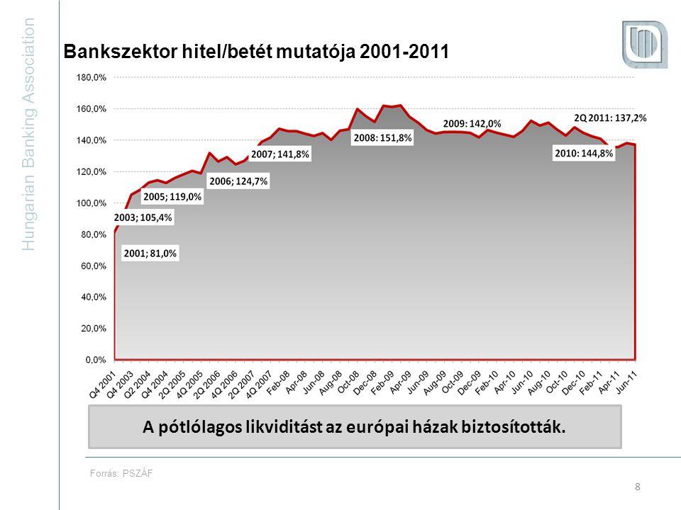 Hungarian Banking Association 29 A (becsült értékvesztés/minősített állomány) növekedési üteme 2009 óta csökken, nemsokára megállhat