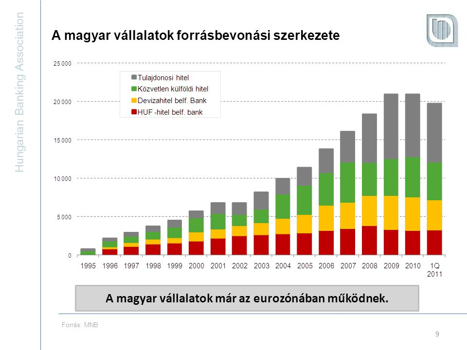 Hungarian Banking Association 9 A magyar vállalatok forrásbevonási szerkezete A magyar vállalatok már az eurozónában működnek.
