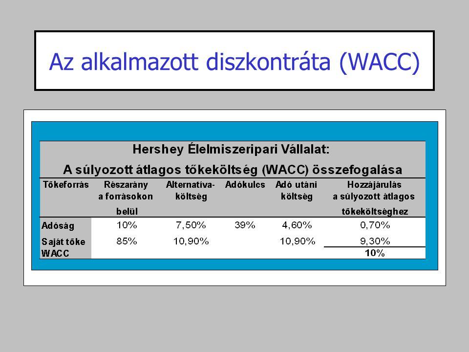 Az alkalmazott diszkontráta (WACC)