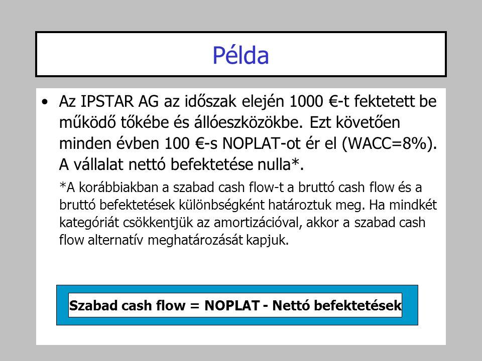•Az IPSTAR AG az időszak elején 1000 €-t fektetett be működő tőkébe és állóeszközökbe. Ezt követően minden évben 100 €-s NOPLAT-ot ér el (WACC=8%). A