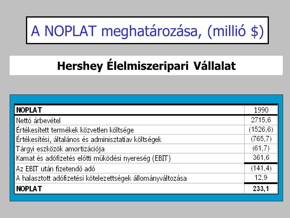 A NOPLAT meghatározása, (millió $) Hershey Élelmiszeripari Vállalat