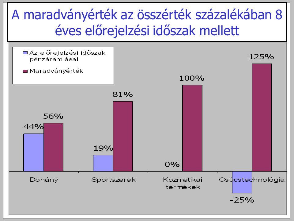 A maradványérték az összérték százalékában 8 éves előrejelzési időszak mellett