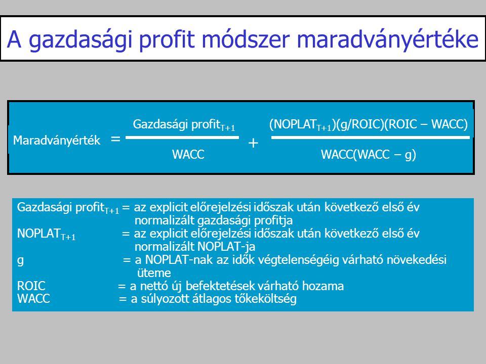 A gazdasági profit módszer maradványértéke Gazdasági profit T+1 = az explicit előrejelzési időszak után következő első év normalizált gazdasági profit