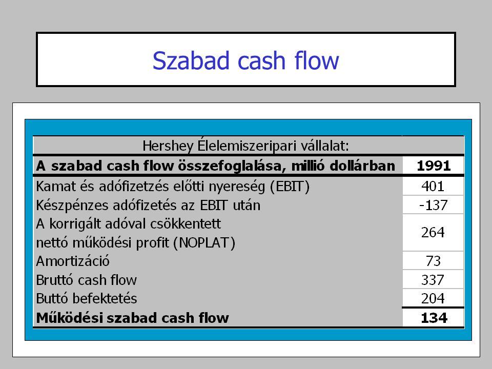 Szabad cash flow