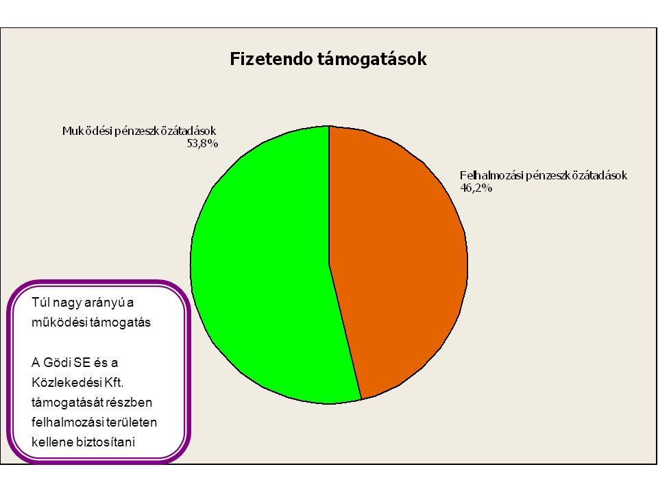 Túl nagy arányú a működési támogatás A Gödi SE és a Közlekedési Kft. támogatását részben felhalmozási területen kellene biztosítani