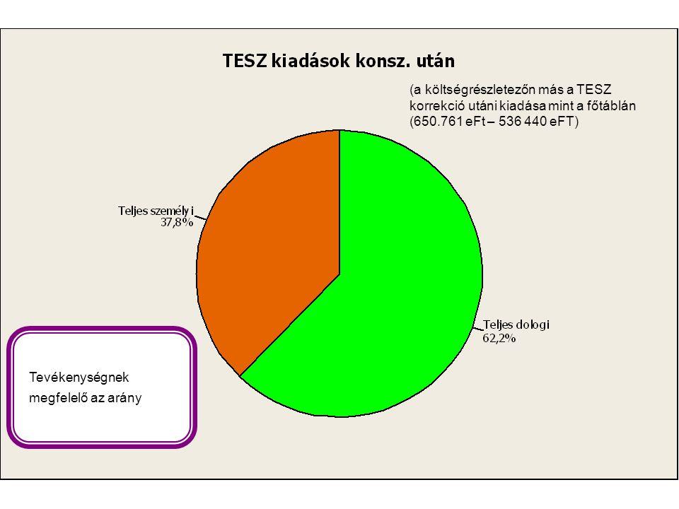 Tevékenységnek megfelelő az arány (a költségrészletezőn más a TESZ korrekció utáni kiadása mint a főtáblán (650.761 eFt – 536 440 eFT)