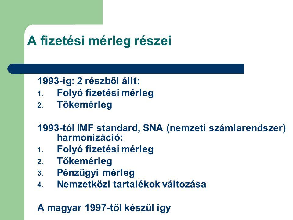 A fizetési mérleg részei 1993-ig: 2 részből állt: 1. Folyó fizetési mérleg 2. Tőkemérleg 1993-tól IMF standard, SNA (nemzeti számlarendszer) harmonizá