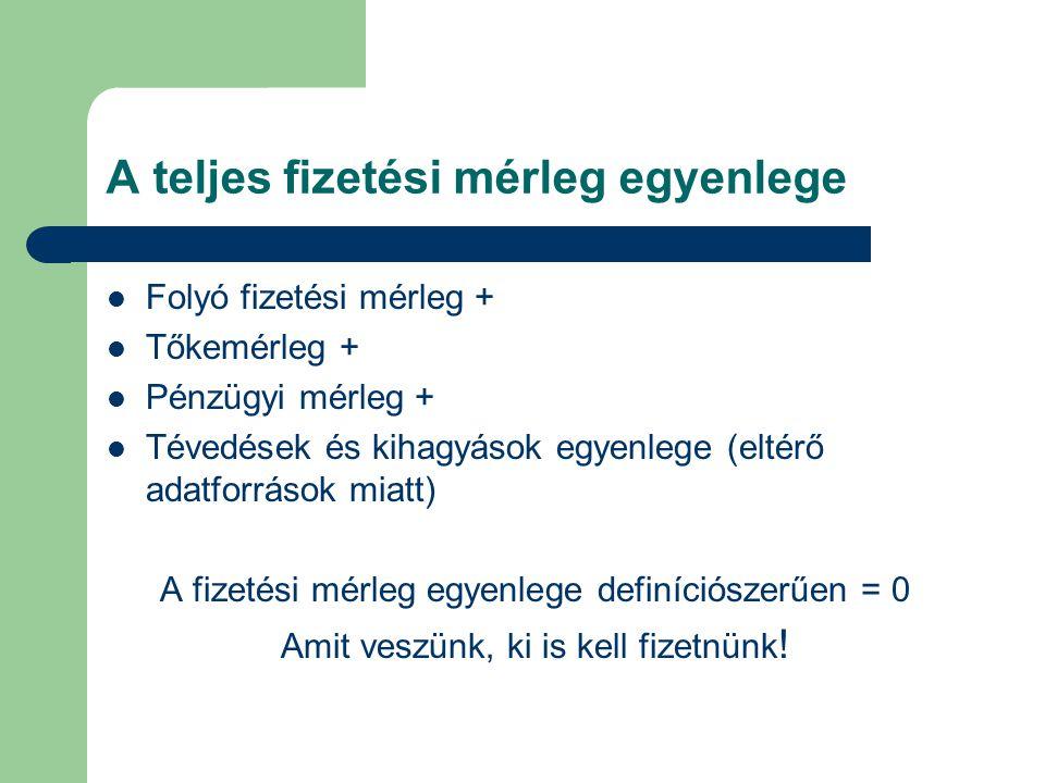 A teljes fizetési mérleg egyenlege  Folyó fizetési mérleg +  Tőkemérleg +  Pénzügyi mérleg +  Tévedések és kihagyások egyenlege (eltérő adatforrás