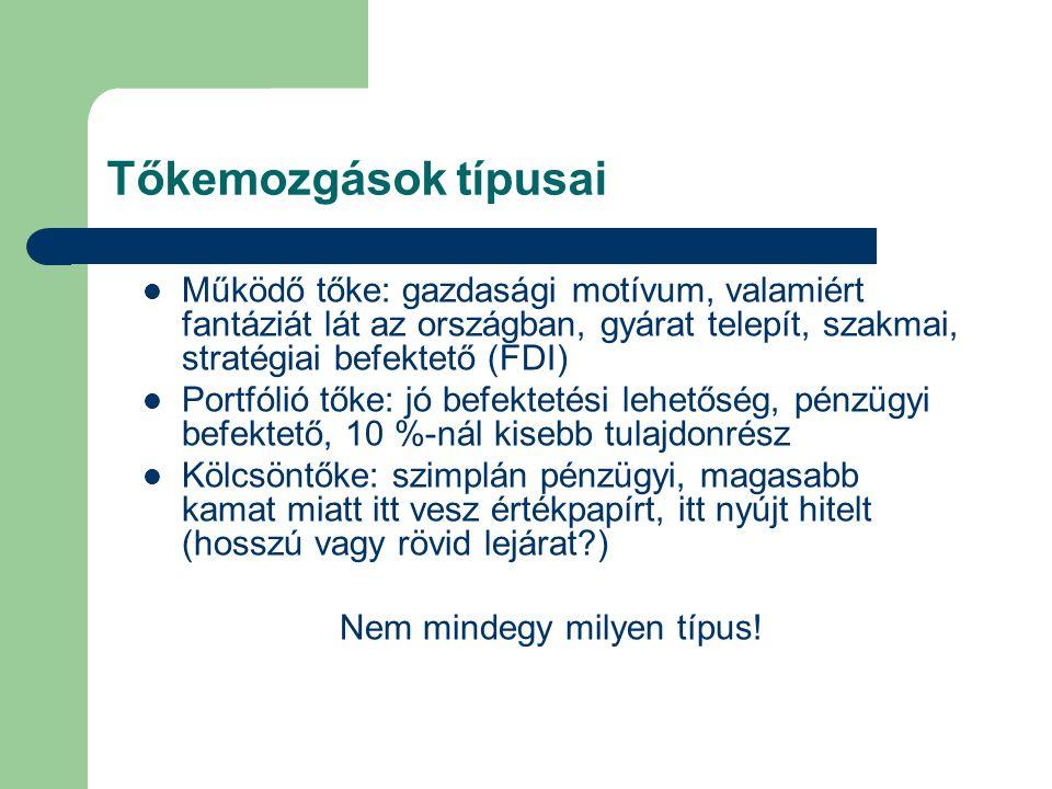 Tőkemozgások típusai  Működő tőke: gazdasági motívum, valamiért fantáziát lát az országban, gyárat telepít, szakmai, stratégiai befektető (FDI)  Por