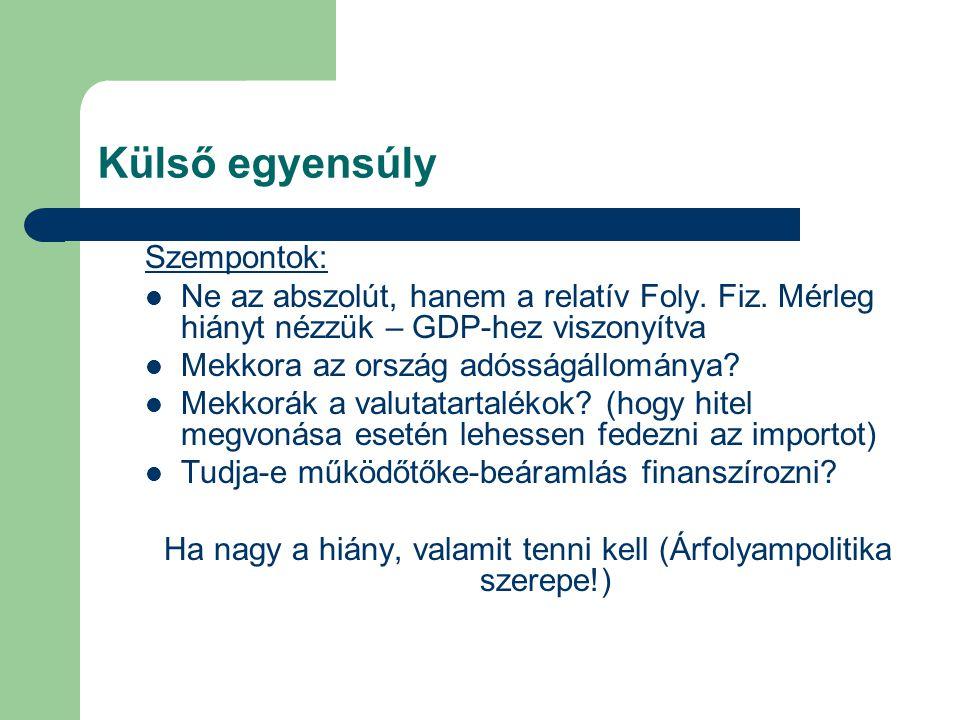 Külső egyensúly Szempontok:  Ne az abszolút, hanem a relatív Foly. Fiz. Mérleg hiányt nézzük – GDP-hez viszonyítva  Mekkora az ország adósságállomán