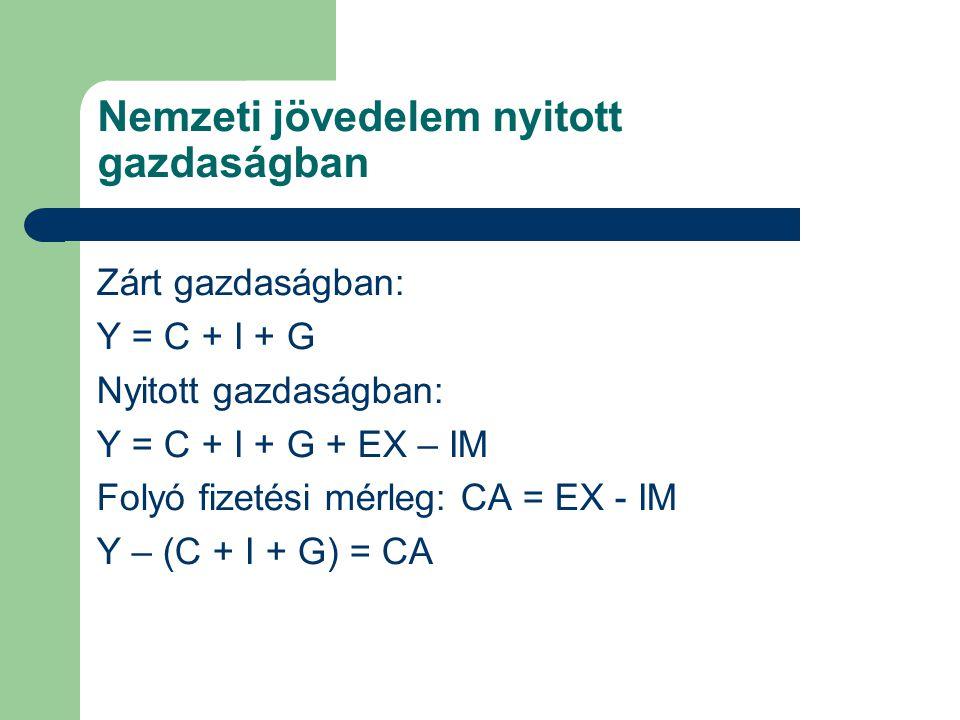 Nemzeti jövedelem nyitott gazdaságban Zárt gazdaságban: Y = C + I + G Nyitott gazdaságban: Y = C + I + G + EX – IM Folyó fizetési mérleg: CA = EX - IM