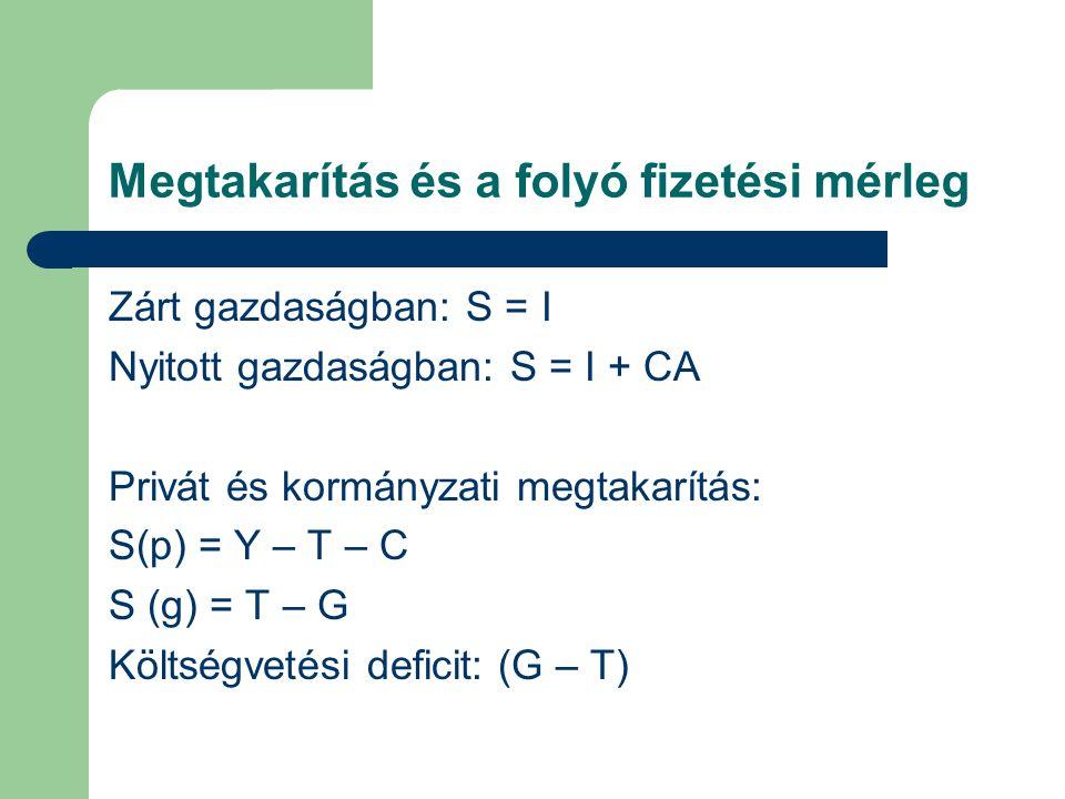 Megtakarítás és a folyó fizetési mérleg Zárt gazdaságban: S = I Nyitott gazdaságban: S = I + CA Privát és kormányzati megtakarítás: S(p) = Y – T – C S